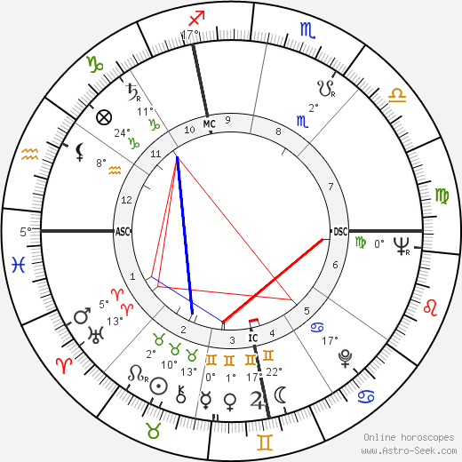 Marco Pannella birth chart, biography, wikipedia 2019, 2020