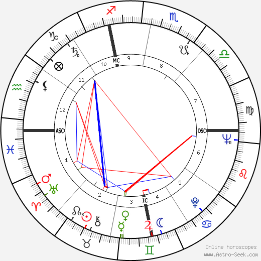 Marco Pannella birth chart, Marco Pannella astro natal horoscope, astrology