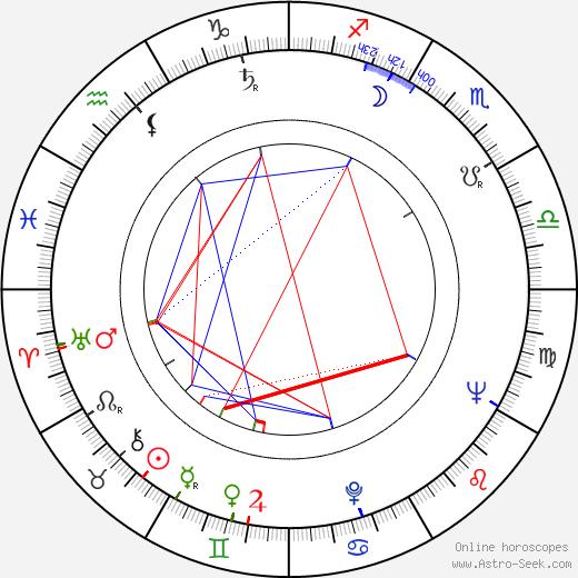 Mike Gravel astro natal birth chart, Mike Gravel horoscope, astrology