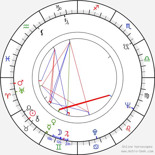 Norbert Kückelmann astro natal birth chart, Norbert Kückelmann horoscope, astrology