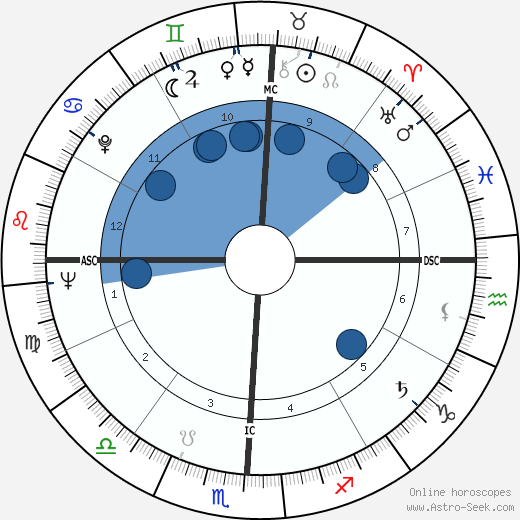 Ollie Matson wikipedia, horoscope, astrology, instagram