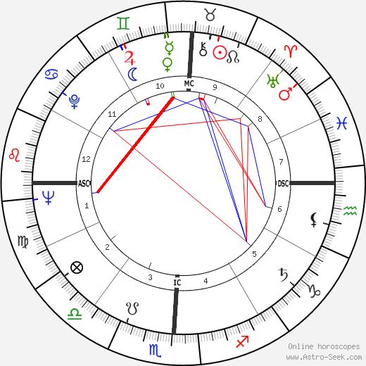 Ollie Matson birth chart, Ollie Matson astro natal horoscope, astrology