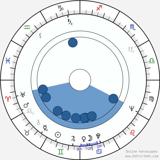 Ralf Kirsten wikipedia, horoscope, astrology, instagram