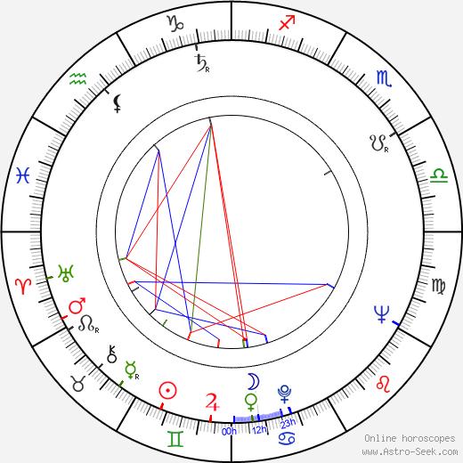 Ralf Kirsten birth chart, Ralf Kirsten astro natal horoscope, astrology