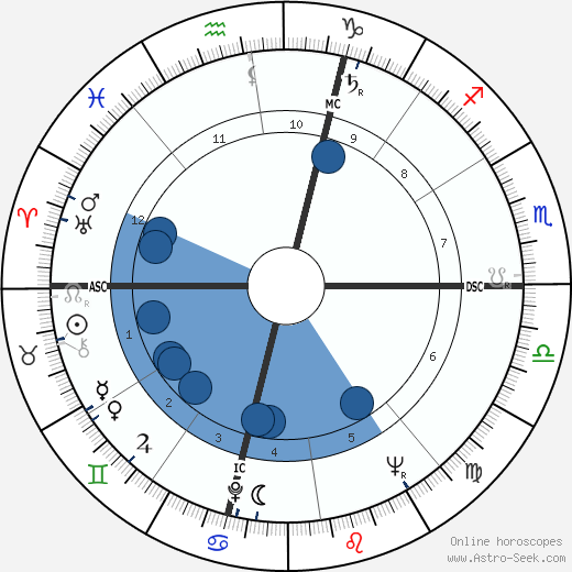 Raymond Grassi wikipedia, horoscope, astrology, instagram