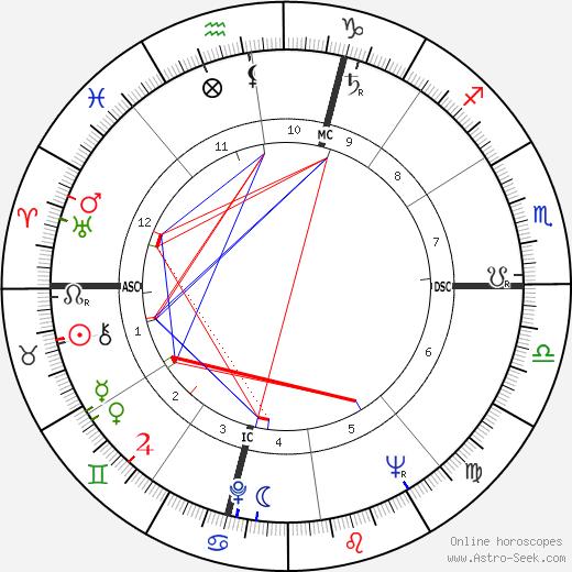 Raymond Grassi tema natale, oroscopo, Raymond Grassi oroscopi gratuiti, astrologia
