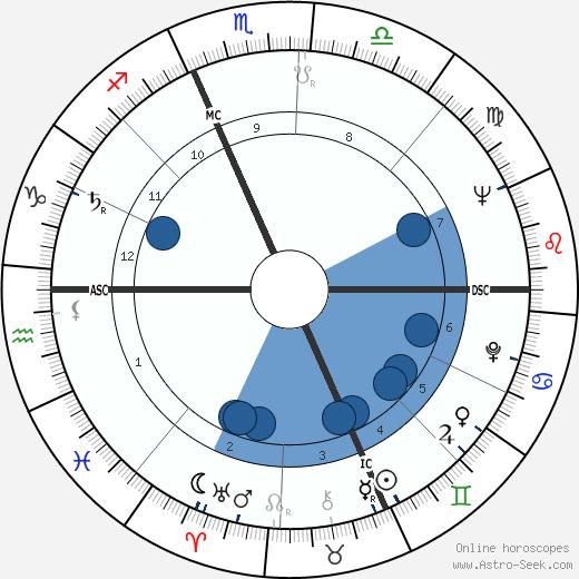 Robert Bateman wikipedia, horoscope, astrology, instagram