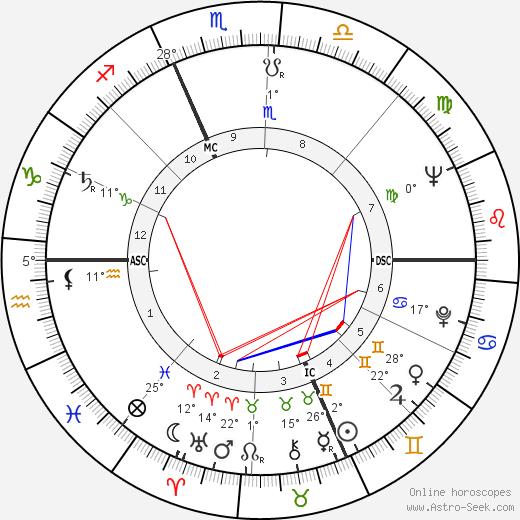 Robert Bateman birth chart, biography, wikipedia 2020, 2021