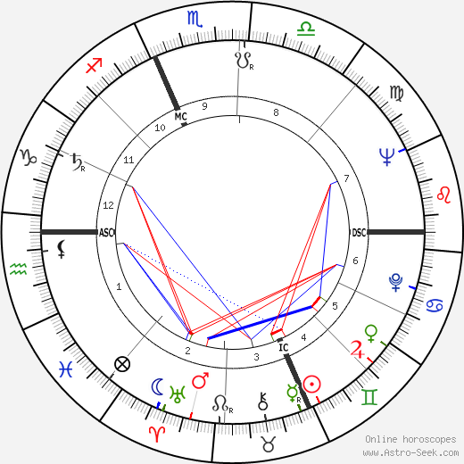 Robert Bateman birth chart, Robert Bateman astro natal horoscope, astrology