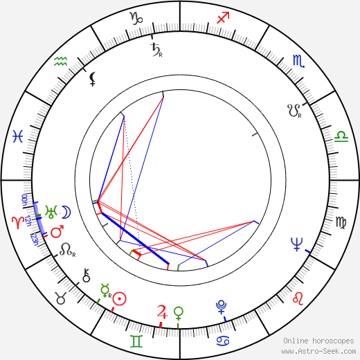 Roman Mecnarowski birth chart, Roman Mecnarowski astro natal horoscope, astrology