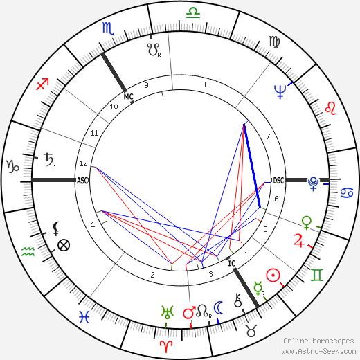 Sonia Rykiel tema natale, oroscopo, Sonia Rykiel oroscopi gratuiti, astrologia