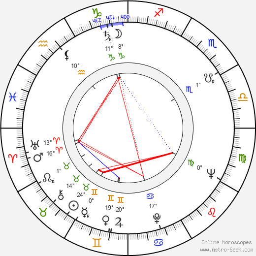 Stanislaw Brudny birth chart, biography, wikipedia 2016, 2017