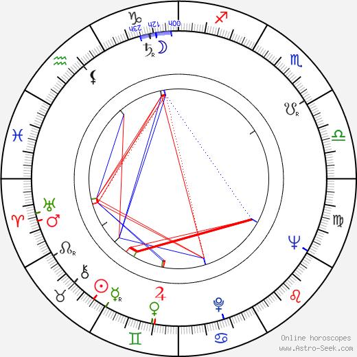 Stanislaw Brudny astro natal birth chart, Stanislaw Brudny horoscope, astrology