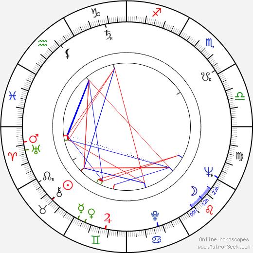 Will Hutchins день рождения гороскоп, Will Hutchins Натальная карта онлайн
