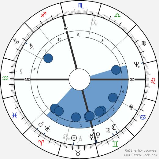 Yoram Kaniuk wikipedia, horoscope, astrology, instagram