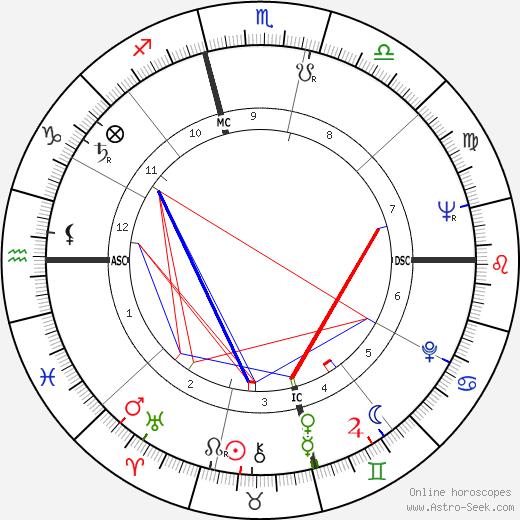 Йорам Канюк Yoram Kaniuk день рождения гороскоп, Yoram Kaniuk Натальная карта онлайн