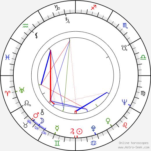 Bob Kelljan день рождения гороскоп, Bob Kelljan Натальная карта онлайн