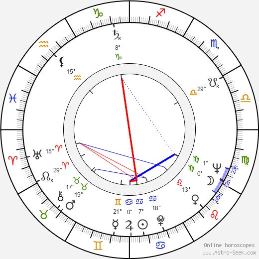 Boris Rytsarev birth chart, biography, wikipedia 2020, 2021