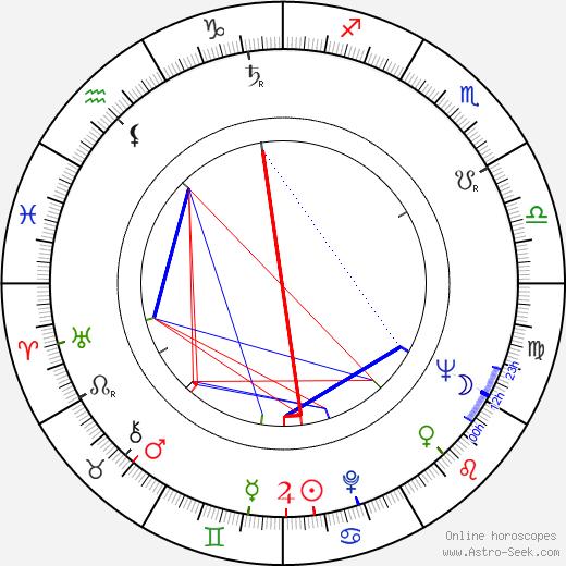 Boris Rytsarev birth chart, Boris Rytsarev astro natal horoscope, astrology