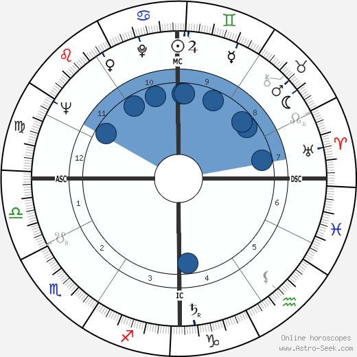 Charles Lindbergh III wikipedia, horoscope, astrology, instagram