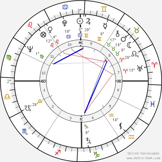 Charles Lindbergh III tema natale, biography, Biografia da Wikipedia 2020, 2021