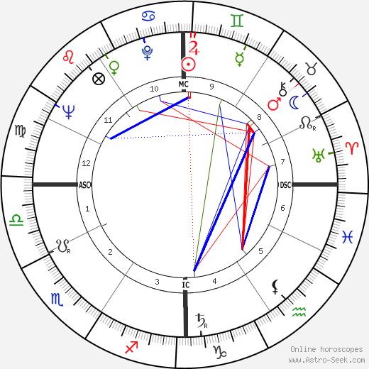 Charles Lindbergh III tema natale, oroscopo, Charles Lindbergh III oroscopi gratuiti, astrologia