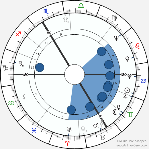 Claude Chabrol wikipedia, horoscope, astrology, instagram