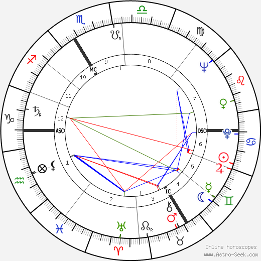 Claude Chabrol astro natal birth chart, Claude Chabrol horoscope, astrology