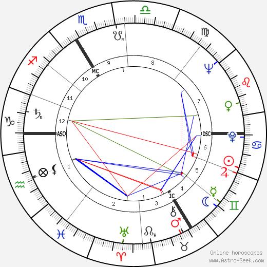 Claude Chabrol tema natale, oroscopo, Claude Chabrol oroscopi gratuiti, astrologia