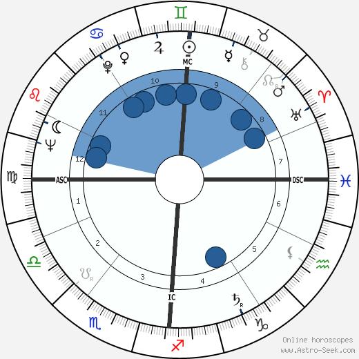 Claude Véga wikipedia, horoscope, astrology, instagram