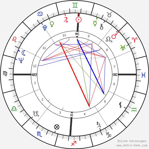Claude Véga день рождения гороскоп, Claude Véga Натальная карта онлайн