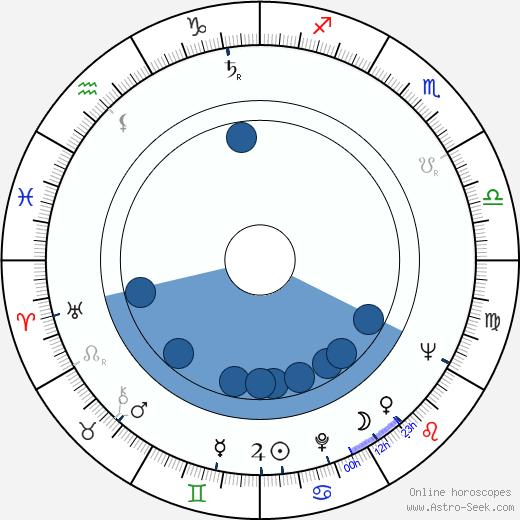 Costache Ciubotaru wikipedia, horoscope, astrology, instagram