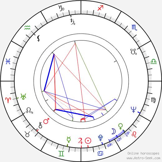 Costache Ciubotaru astro natal birth chart, Costache Ciubotaru horoscope, astrology