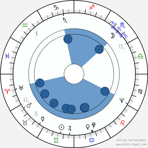 Dominique Wilms wikipedia, horoscope, astrology, instagram