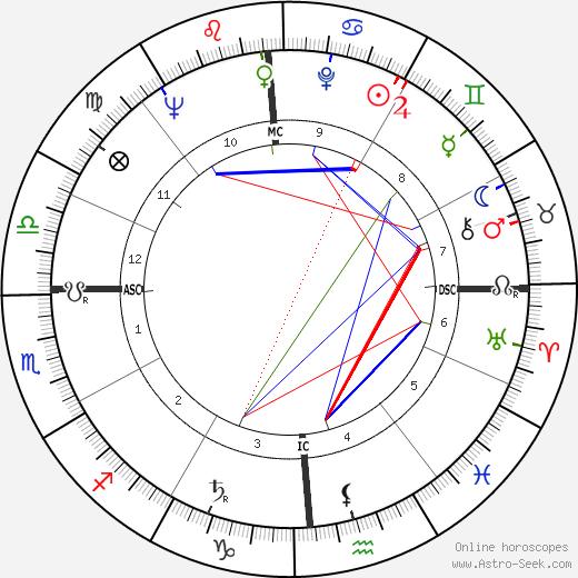 Donn Eisele tema natale, oroscopo, Donn Eisele oroscopi gratuiti, astrologia
