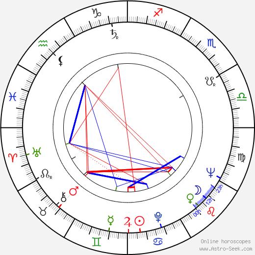 Edward Johnson III день рождения гороскоп, Edward Johnson III Натальная карта онлайн