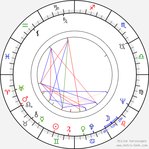 Edward Woodward astro natal birth chart, Edward Woodward horoscope, astrology