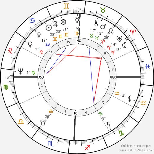 Ellis Rabb birth chart, biography, wikipedia 2020, 2021