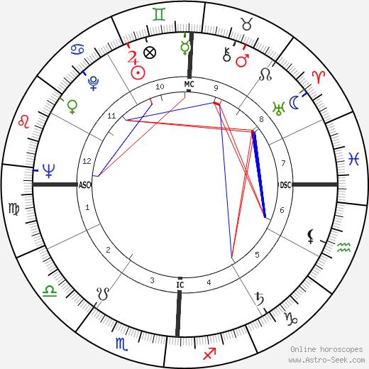 Ellis Rabb birth chart, Ellis Rabb astro natal horoscope, astrology