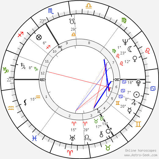 Emile Marcus birth chart, biography, wikipedia 2018, 2019