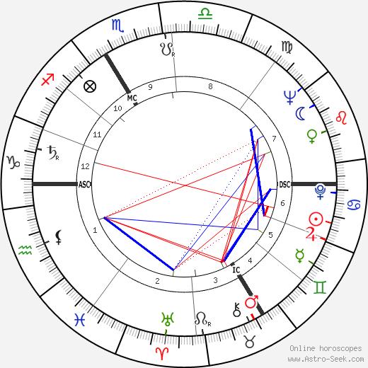 Emile Marcus день рождения гороскоп, Emile Marcus Натальная карта онлайн