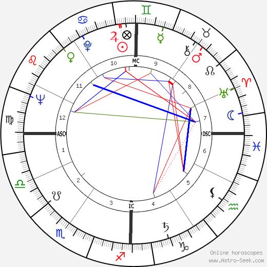 Джина Роулендс Gena Rowlands день рождения гороскоп, Gena Rowlands Натальная карта онлайн