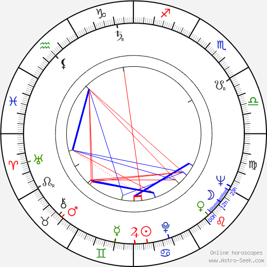 Georg Fenady astro natal birth chart, Georg Fenady horoscope, astrology