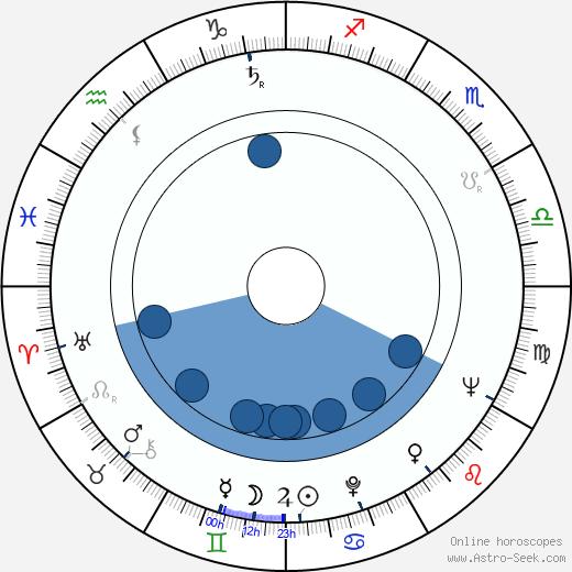 George Murdock wikipedia, horoscope, astrology, instagram