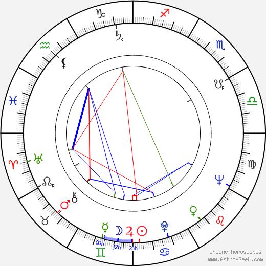 George Murdock birth chart, George Murdock astro natal horoscope, astrology