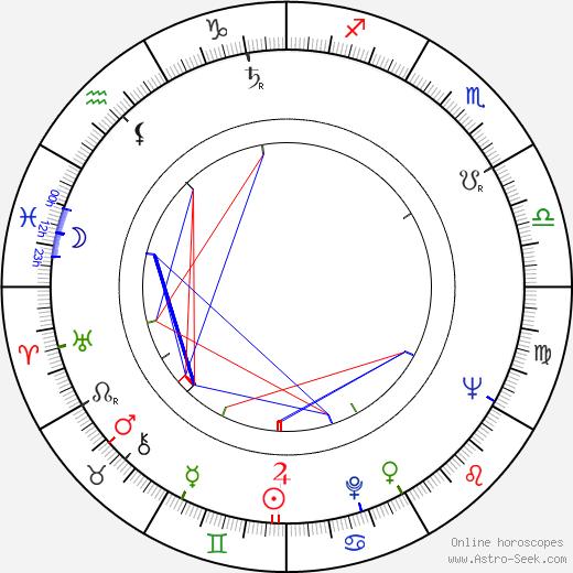 Хенрик Махалица Henryk Machalica день рождения гороскоп, Henryk Machalica Натальная карта онлайн