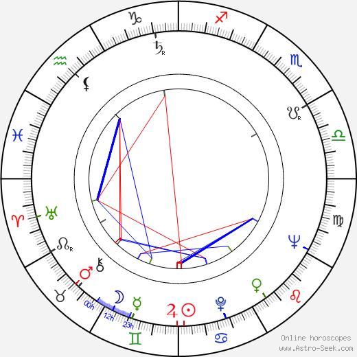 Ilja Racek astro natal birth chart, Ilja Racek horoscope, astrology