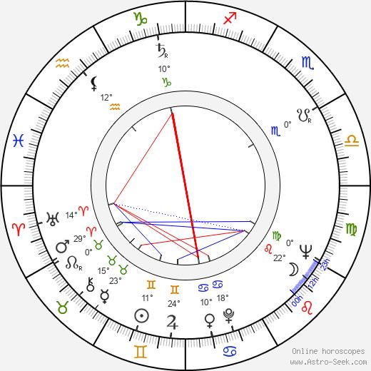 Iya Arepina birth chart, biography, wikipedia 2020, 2021