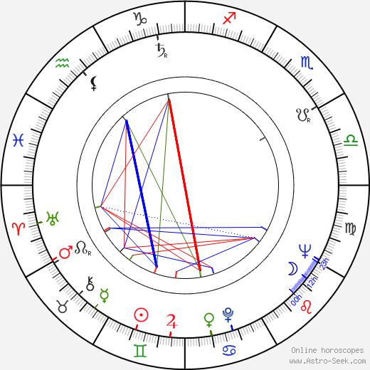 Iya Arepina birth chart, Iya Arepina astro natal horoscope, astrology