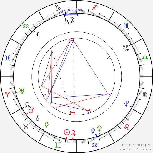 Джим Нэйборс Jim Nabors день рождения гороскоп, Jim Nabors Натальная карта онлайн